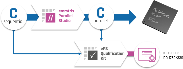 Qualification Kit Workflow